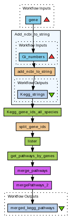 myExperiment - Workflows - Entrez Gene to KEGG Pathway (Paul