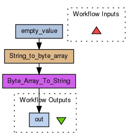 myExperiment - Workflows - Byte Array to string - empty value (Alan