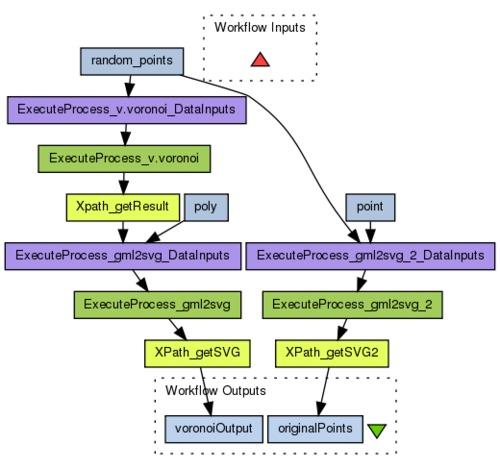 Myexperiment Workflows Voronoi Polygon Generation Using Grass