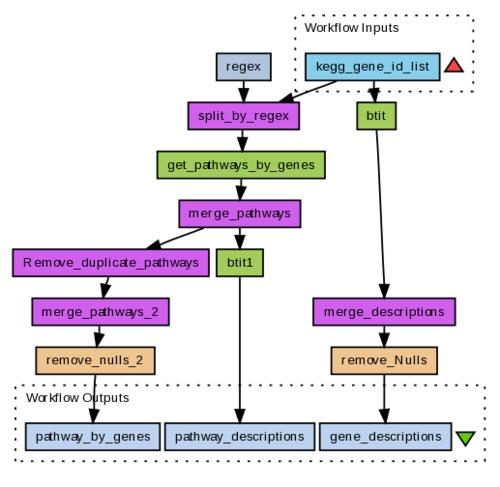 myExperiment - Workflows - Get Kegg Gene information (Paul